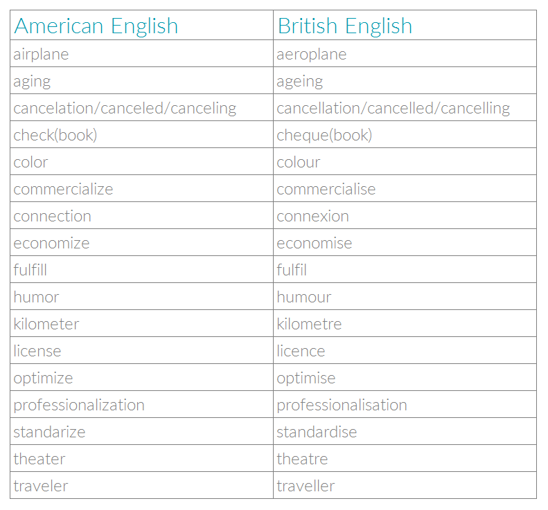 Table with examples for spelling differences between American and British English