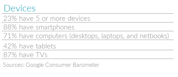 Table with stats on device ownership in Singapore