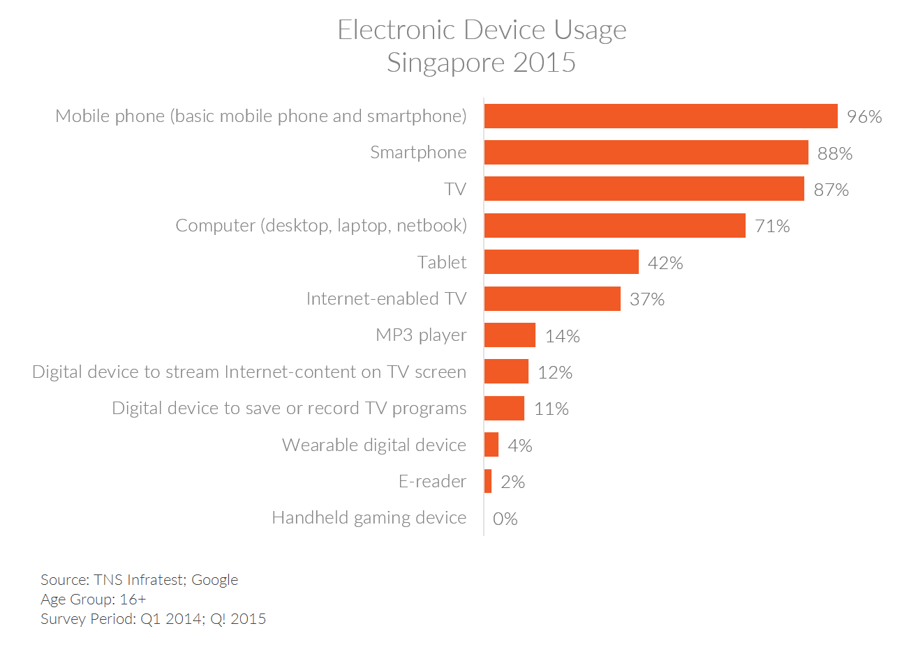 Table showing rates of connected device ownership in Singapore