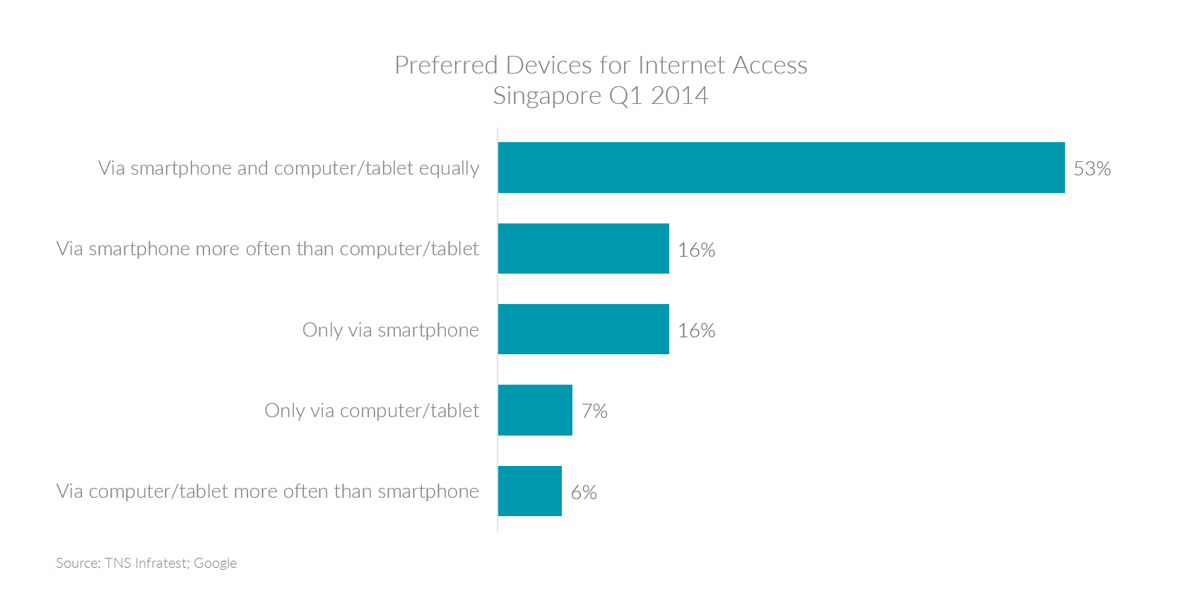 Chart showing the preferred devices used in Singapore to access the internet