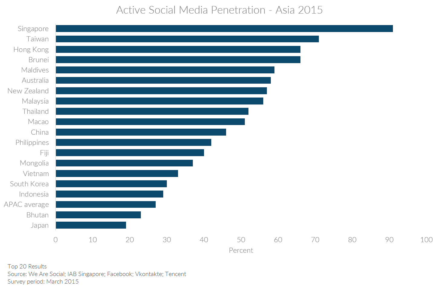 Chart showing active social media penetration in select Asian countries