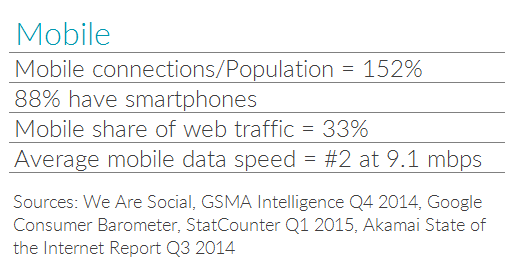 Table with stats on mobile usage in Singapore