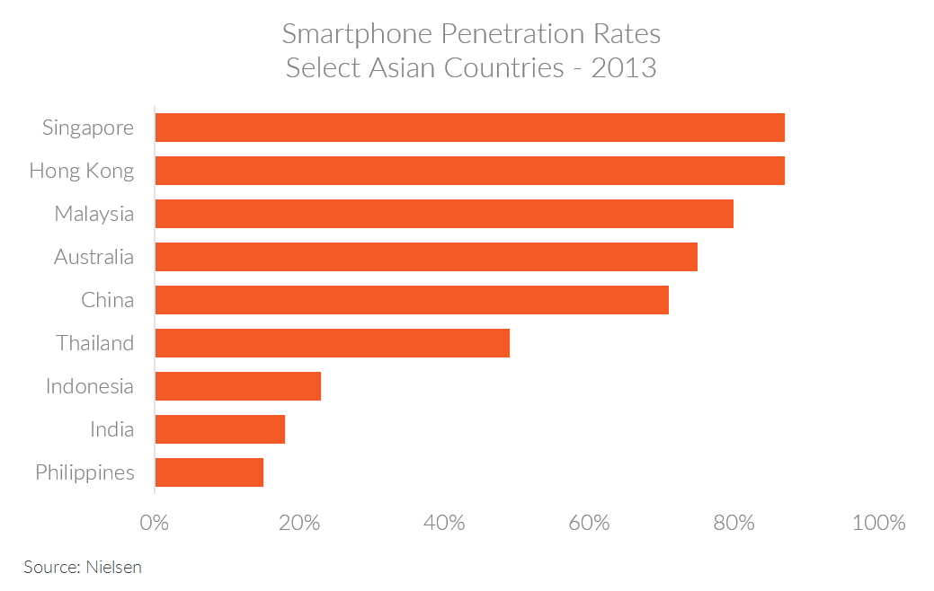 Chart showing smartphone penetration rates in select Asian countries