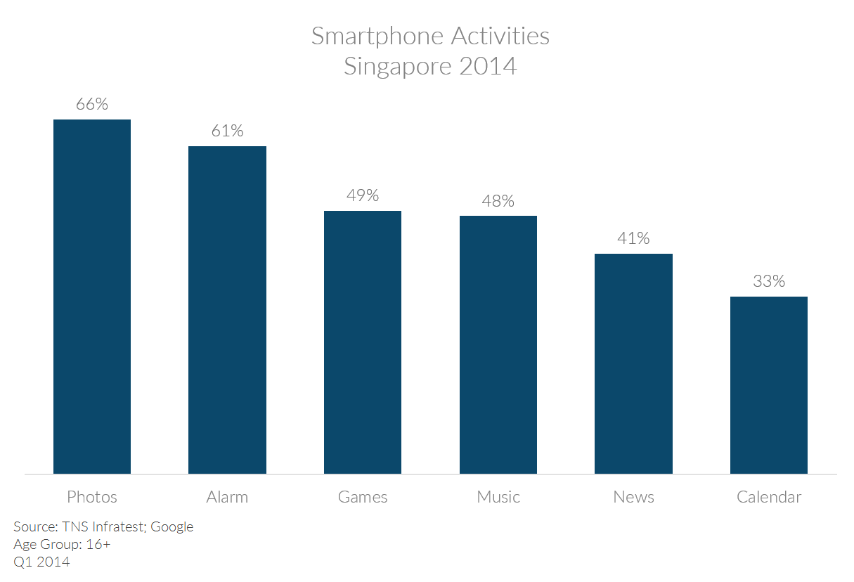 Table showing Singapore smartphone activities 2014