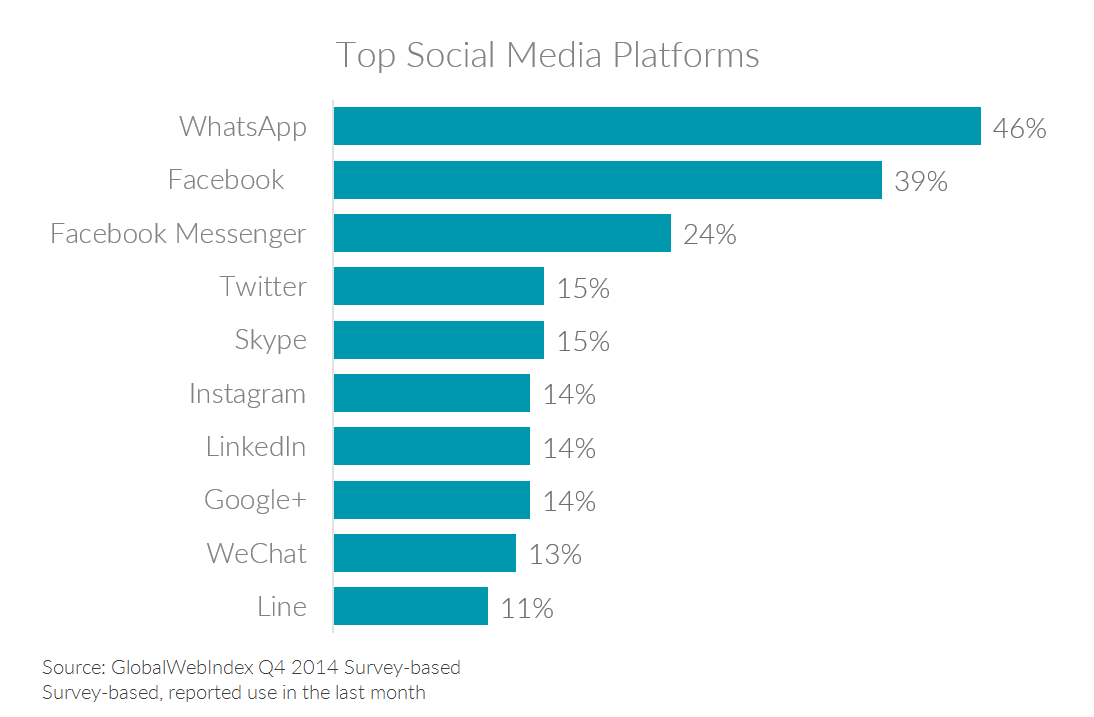 Chart showing Singapore's top social media platforms