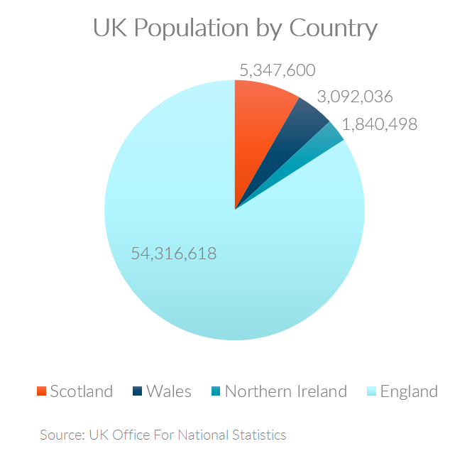 Chart showing the UK population breakdown for Scotland, Wales, Northern Ireland, and England