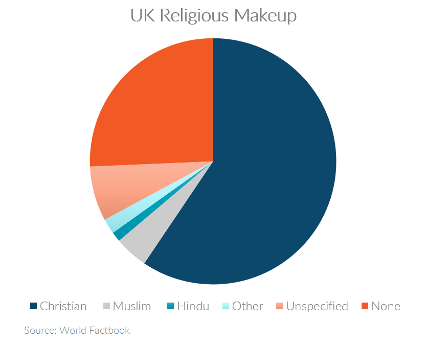 Chart showing UK religious makeup