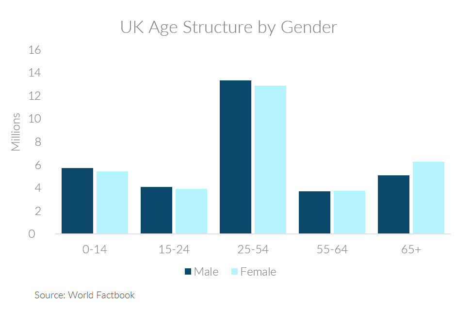 Chart showing the UK's age structure by gender