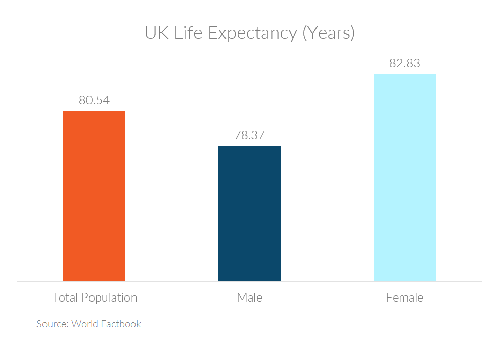 Chart showing UK life expectancy for all and by gender