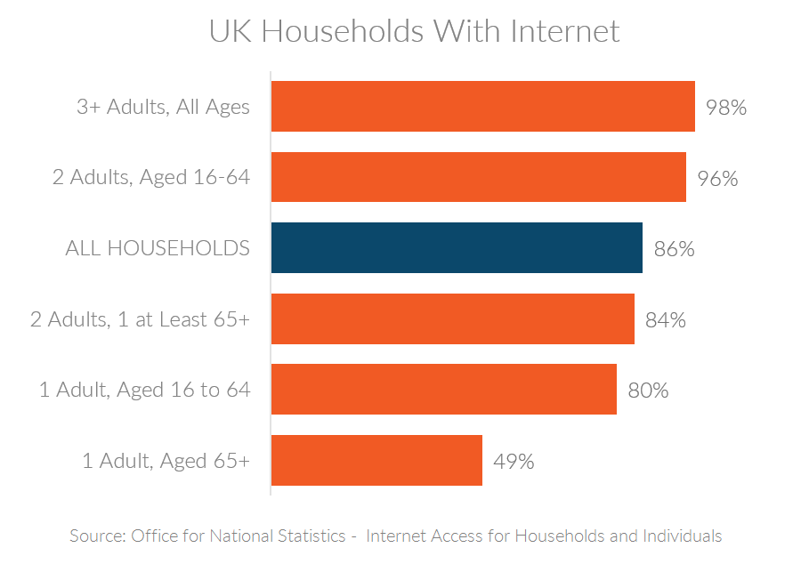 Chart showing percentage of UK households with internet access, sorted by age of household members