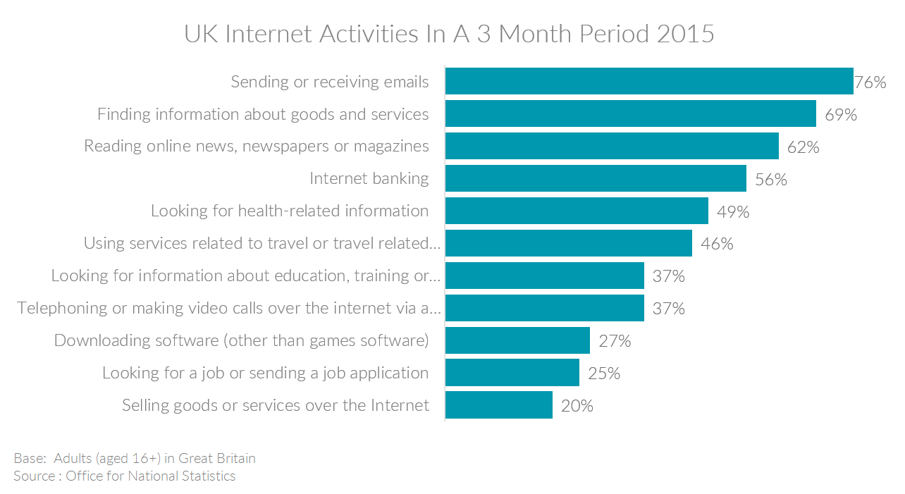 Chart showing UK internet activities over a 3 month period in 2015
