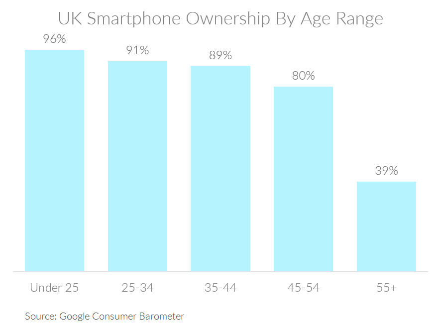 Chart showing UK smartphone ownership by age range