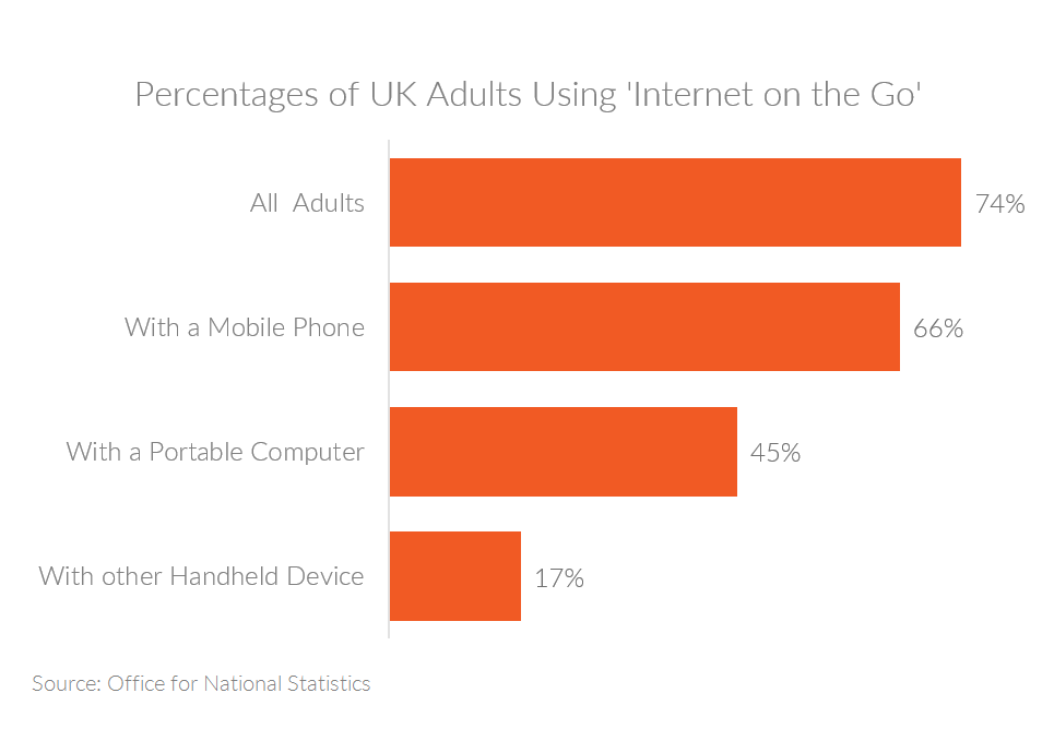 Chart showing stats on 'Internet on the Go' in the UK
