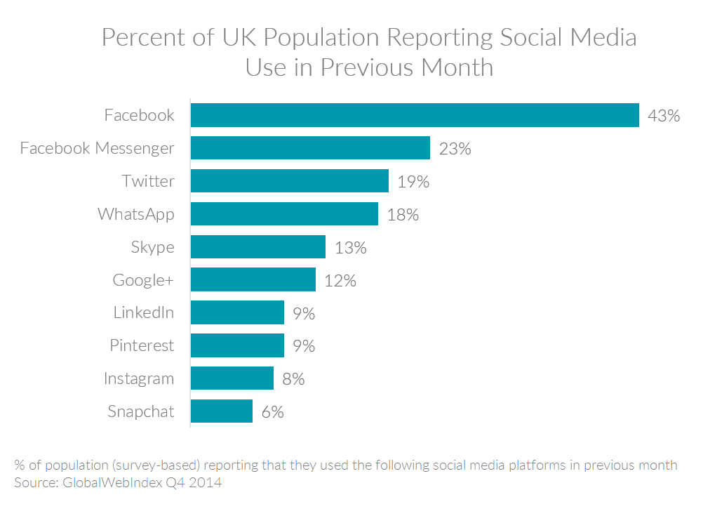 Chart showing top social media sites in the UK