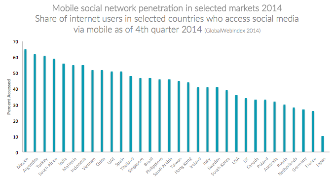 Singapore Social Network Access 2014