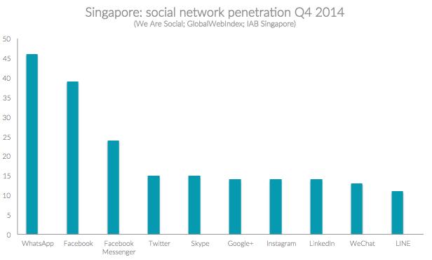 Singapore Social Network Penetration
