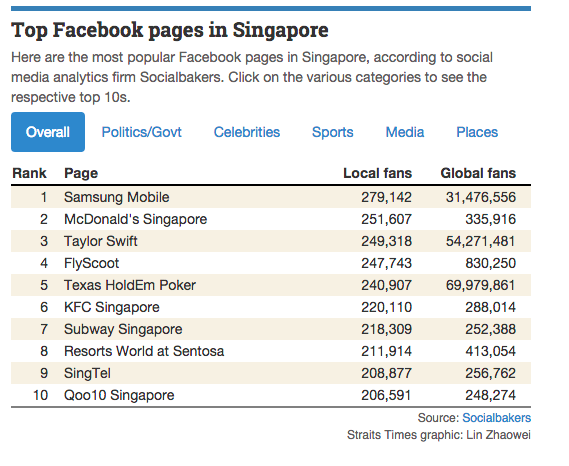 To Facebook Pages in Singapore