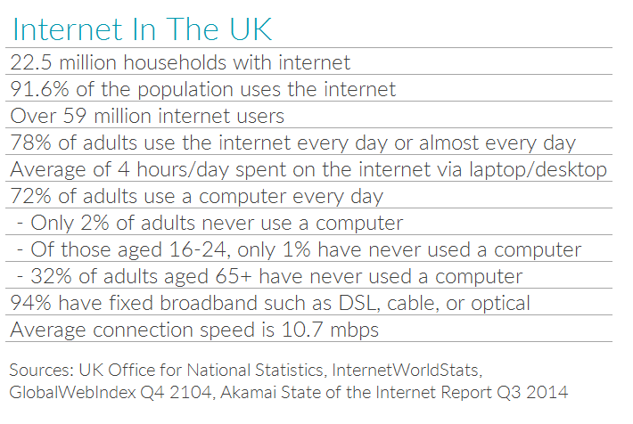 Table showing UK internet usage stats
