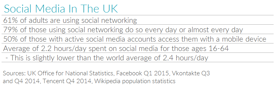 Table showing social media stats for the UK