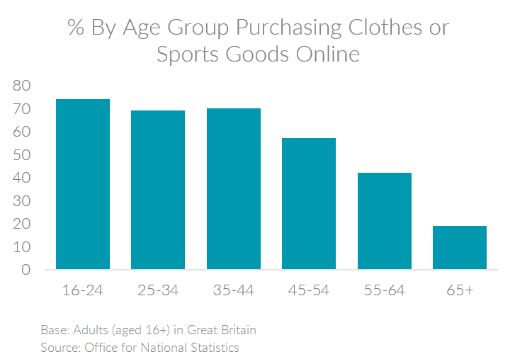 Chart showing the percent of people by age group in the UK purchasing clothes or sports goods online