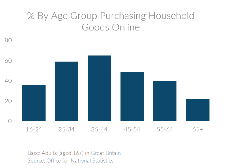 Chart showing the percent of people by age group in the UK purchasing household goods online