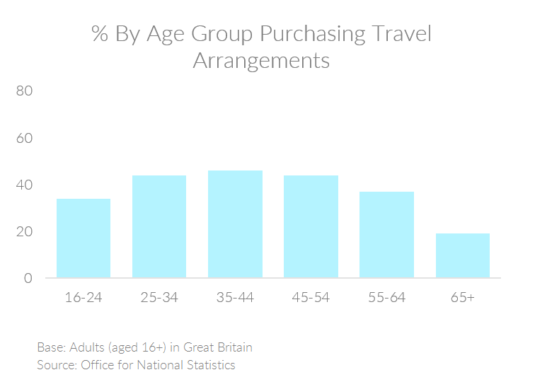 Chart showing the percent of people by age group in the UK purchasing travel arrangements online