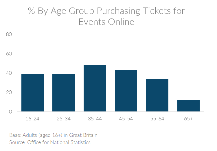 Chart showing the percent of people by age group in the UK purchasing tickets or events online