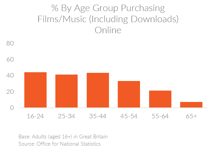 Chart showing the percent of people by age group in the UK purchasing film or music online