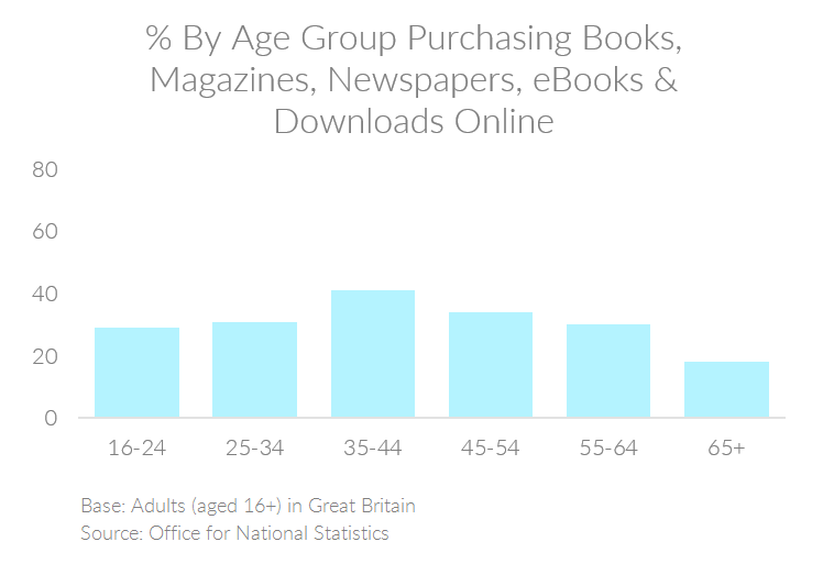 Chart showing the percent of people by age group in the UK purchasing books, magazines, newspapers, eBooks, and downloads online