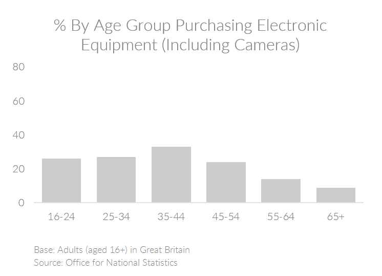 Chart showing the percent of people by age group in the UK purchasing electronic equipment online