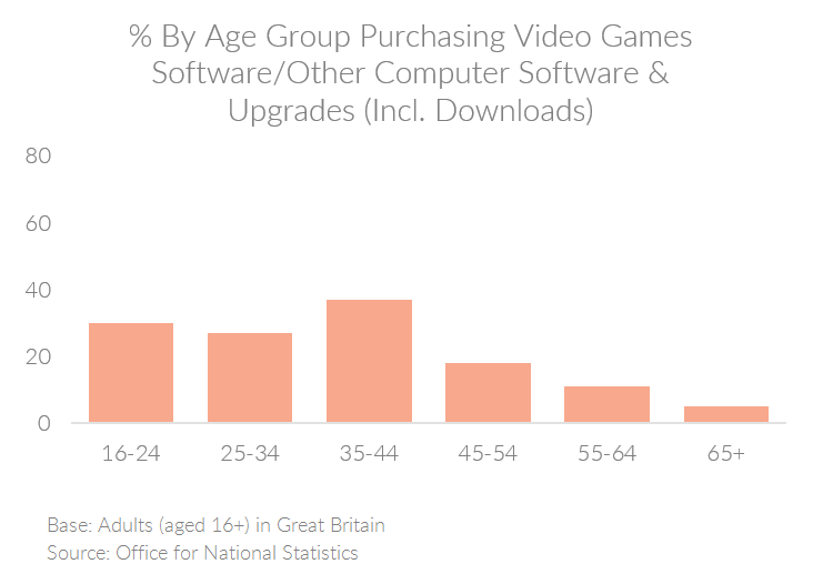 Chart showing the percent of people by age group in the UK purchasing video games, software, and upgrades online