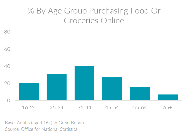 Chart showing the percent of people by age group in the UK purchasing food or groceries online