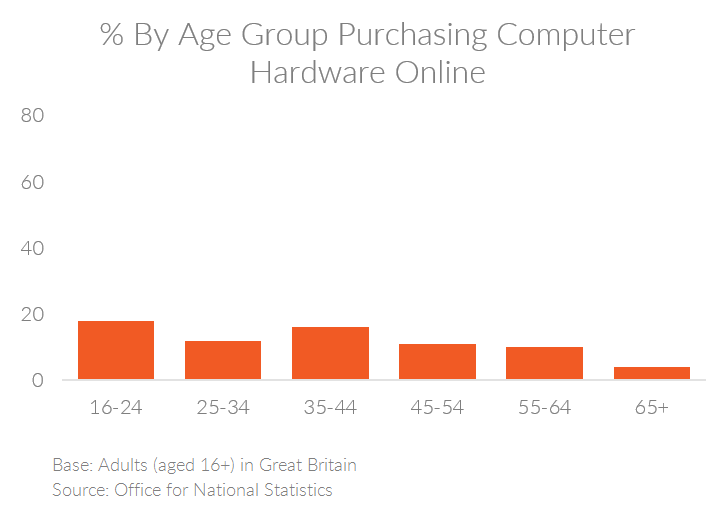 Chart showing the percent of people by age group in the UK purchasing computer hardware online