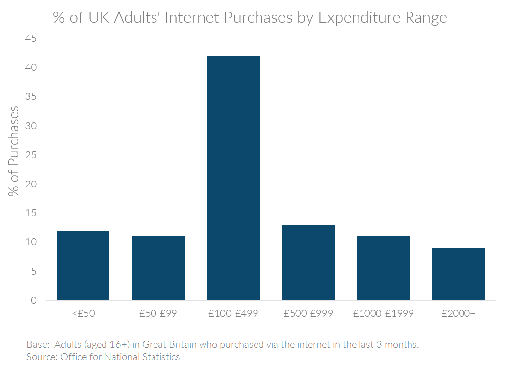 Chart showing UK internet purchases by expenditure range