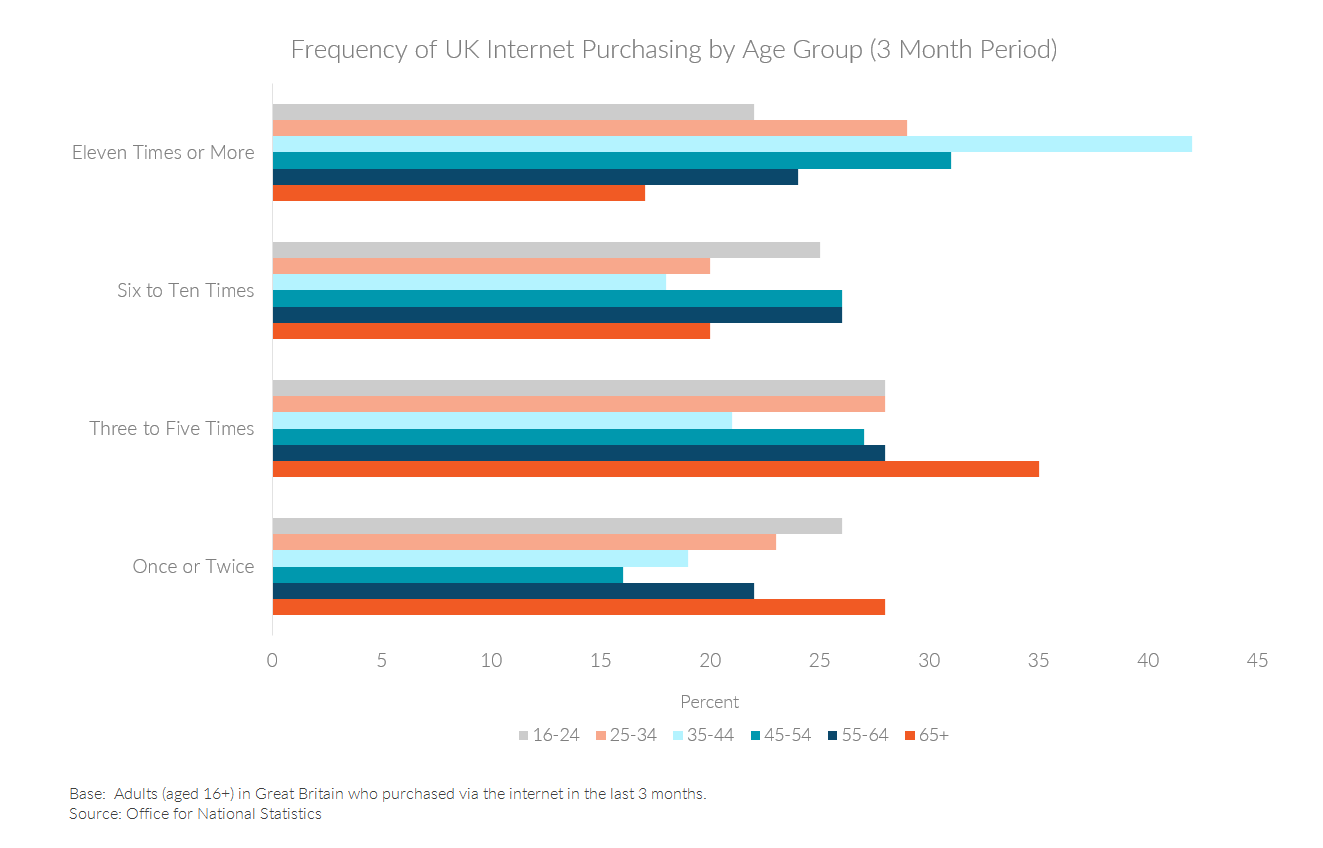 Chart showing frequency of UK internet purchasing by age group