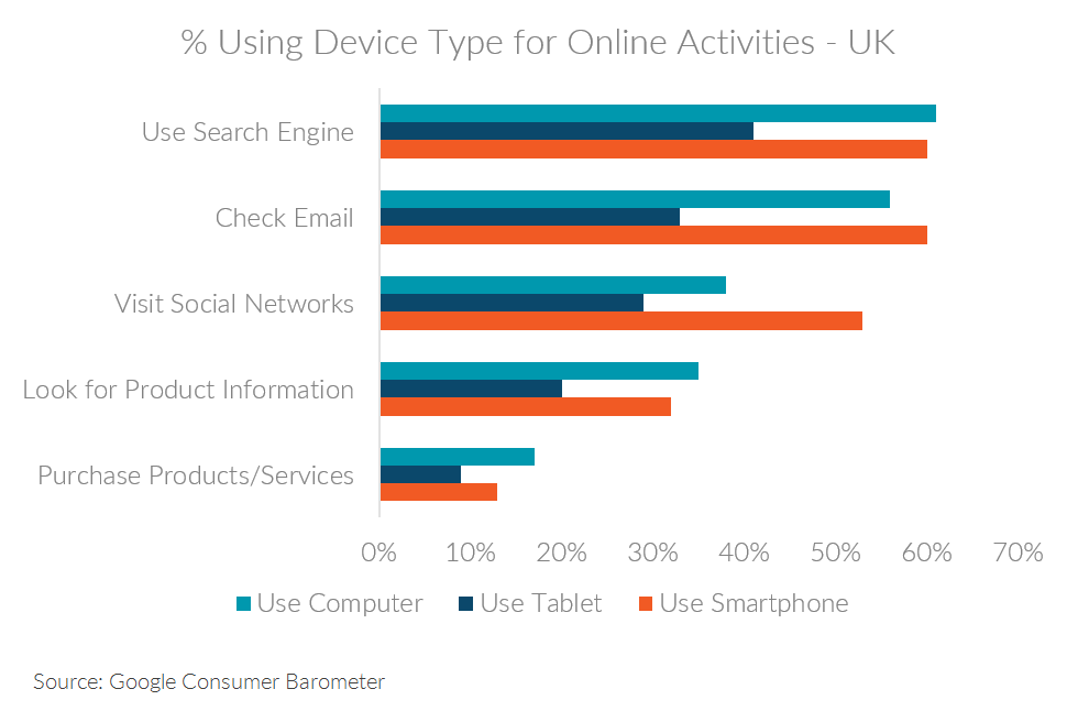 Chart showing online activities by device in the UK