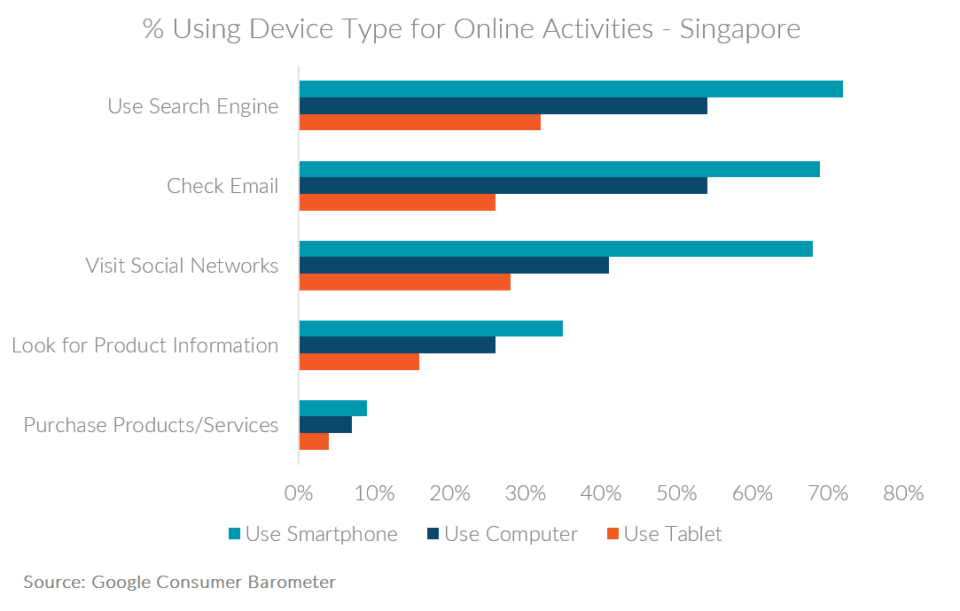 Table showing Singapore weekly internet activities by device