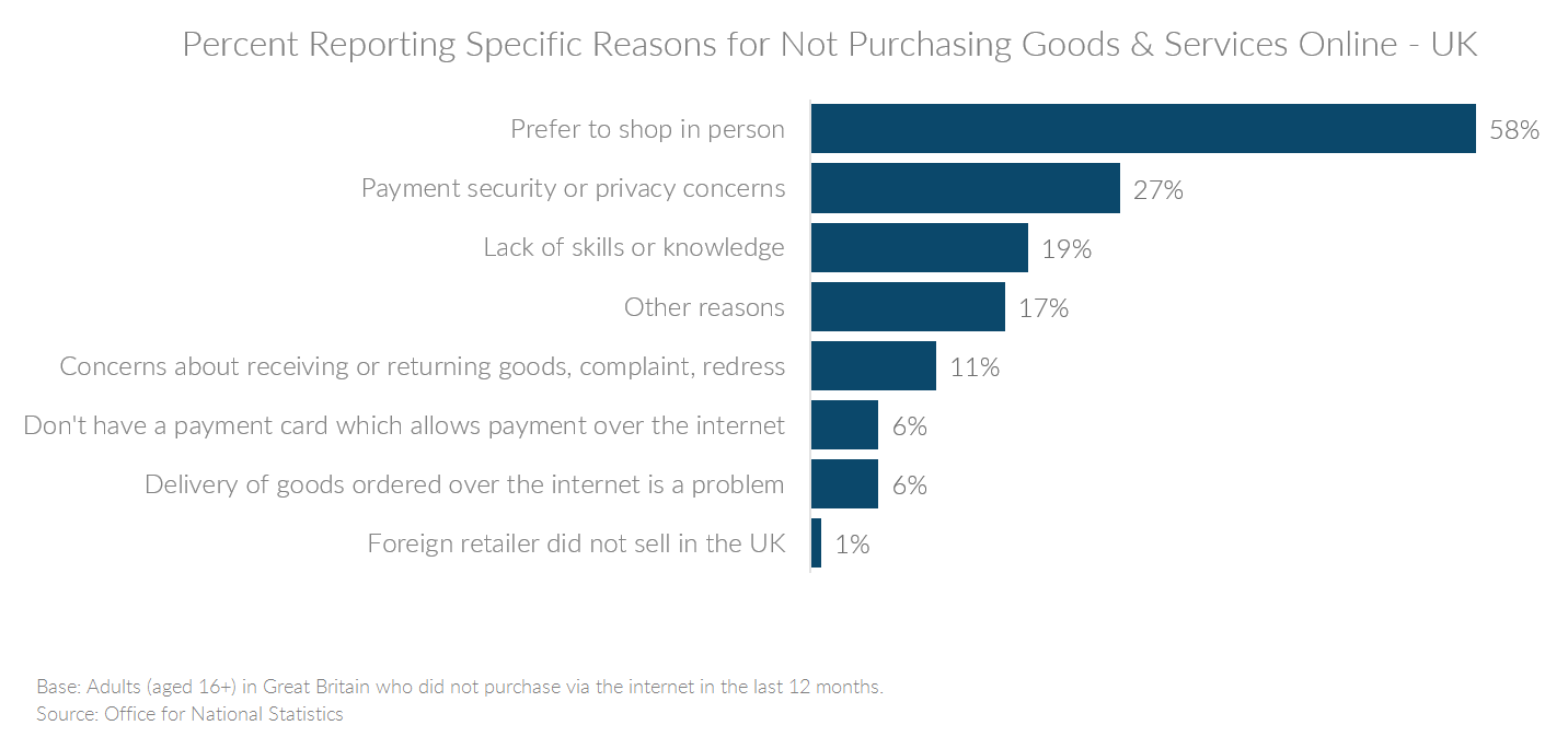 Chart showing reasons for not purchasing online in the UK