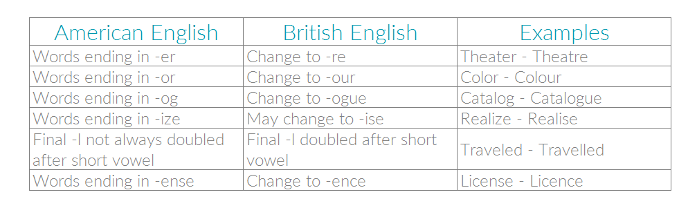 Spelling guide for American vs. British English