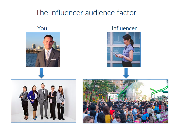 Graphic showing influencer audience factor