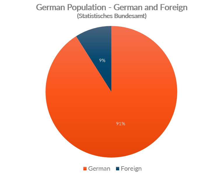 Chart showing Germany's population by German and foreign