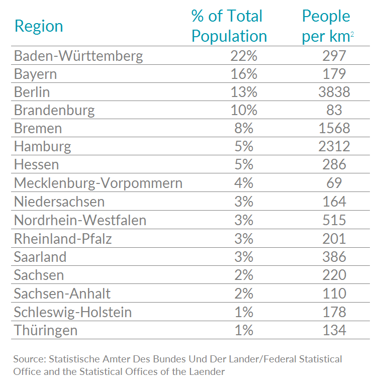 Table showing German population percentages by state