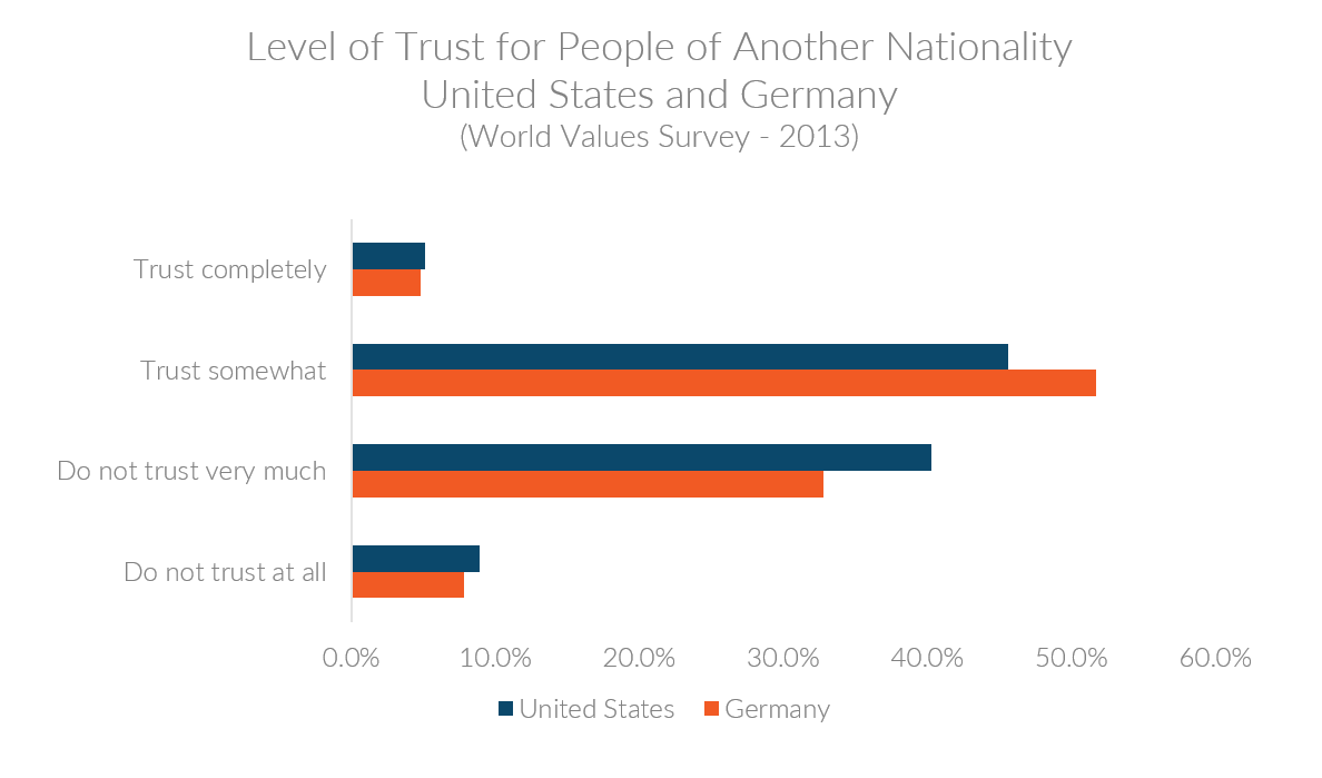 Graph showing level of trust for people of another nationality for US and Germany