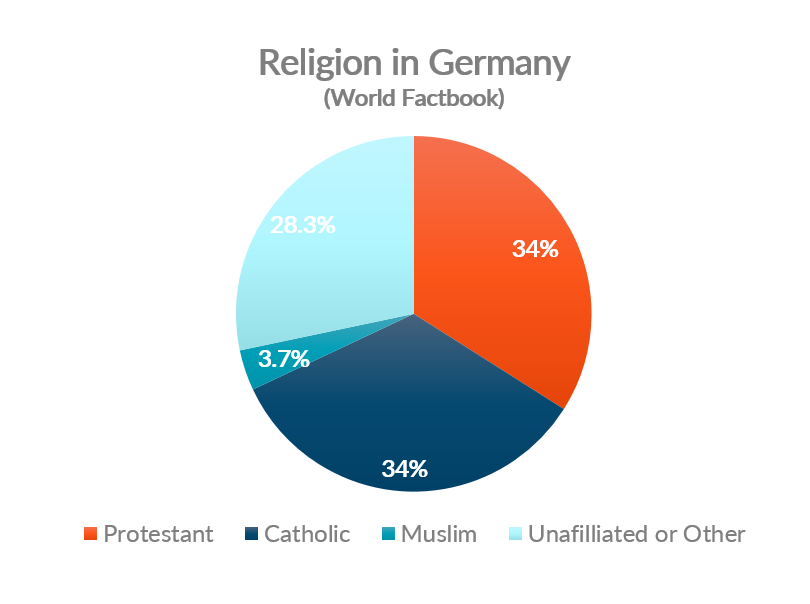 Chart showing breakdown of religion in Germany