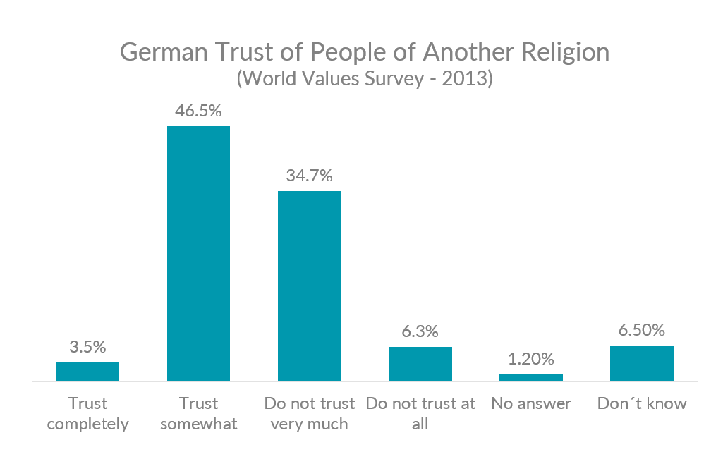 Graph showing breakdown for how much Germans trust people of another religion