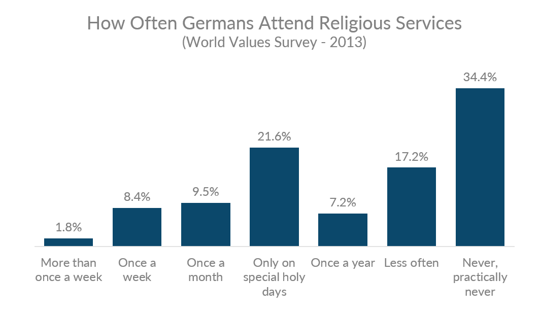 chart showing how often Germans attend religious services