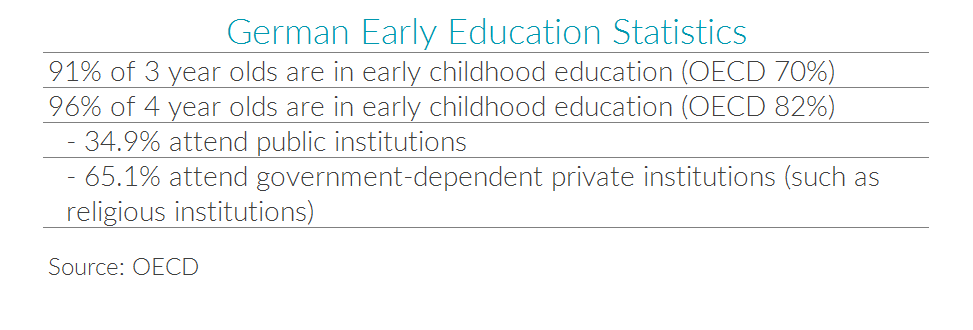 Chart showing German early education statistics