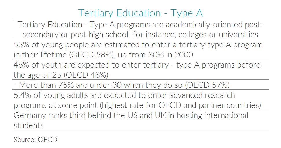 Table with statistics for German academic tertiary education