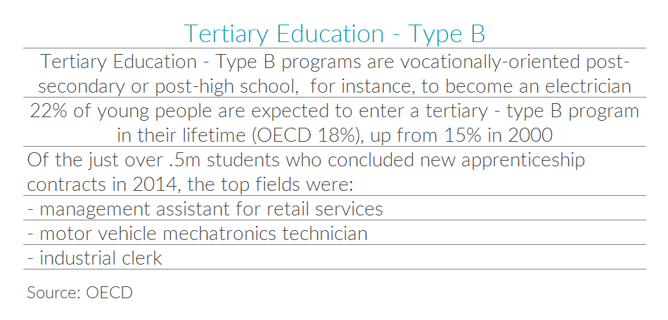 Table with statistics for German vocational tertiary education