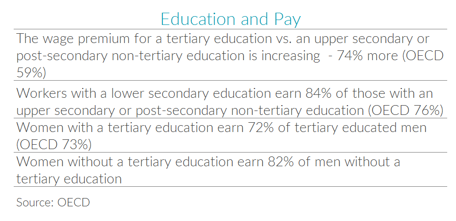 Table with German education and pay statistics